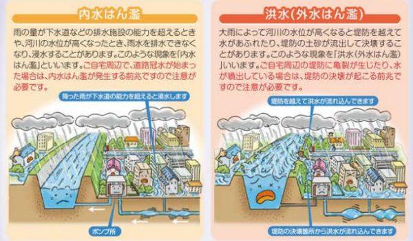 内水氾濫と洪水のイラスト